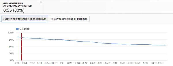 Statistik på youtube